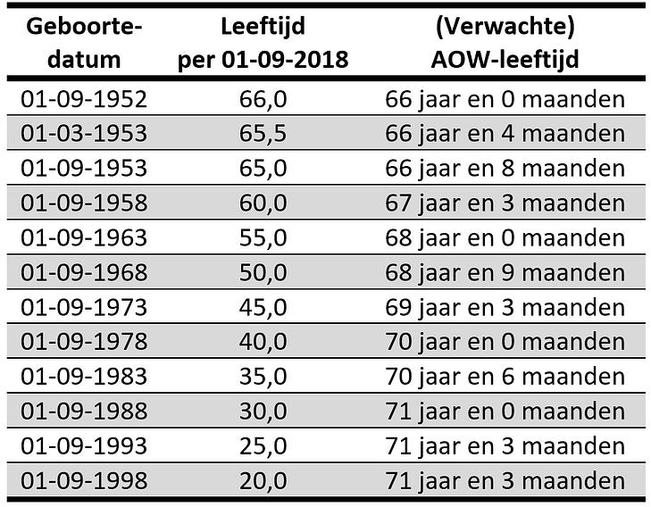 Jou AOW-leeftijd | pensioenplusser.nl
